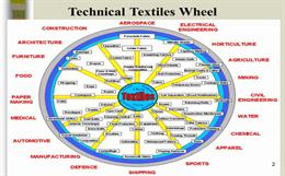 Medical textiles - Free Technical Textile Industry Articles