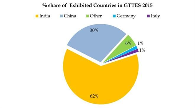 What is the percentage of India and other major countries (specialising in textile engineering) at the fair?