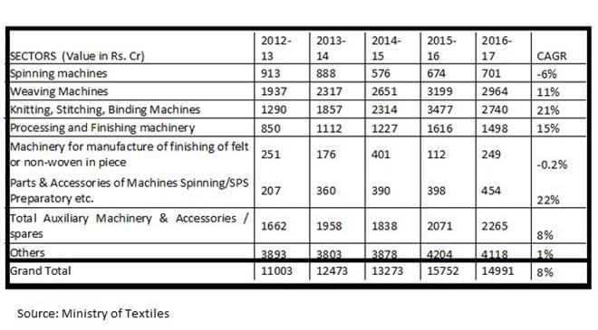 What is the amount of textile machines and ancillaries annually imported by India?
