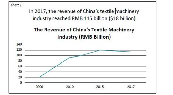 What is the size of the Chinese textile machinery industry?  At what rate is it growing?