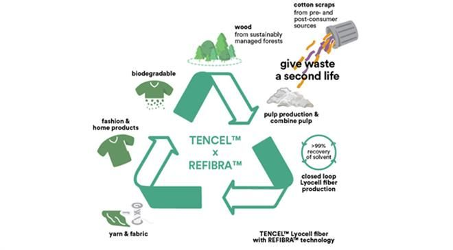 You recently upgraded your breakthrough Refibra technology. What drove you to further upgrade it? How is it going to further strengthen your commitment to the circular economy in textiles?