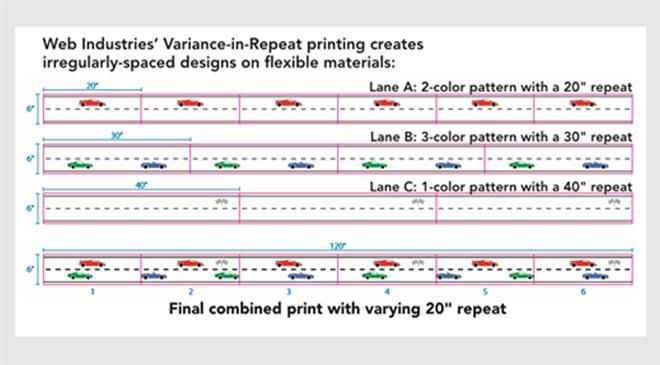 What are the benefits of large-format spooling and repeat-in-variance printing?