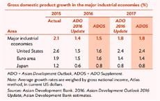 Indian economy to grow at 7.8% in 2017: ADB
