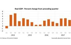 US real GDP increases 2.3% in 2017