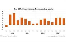US GDP growth slows down, corporate profits dip