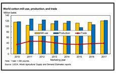 Courtesy: Cotton and Wool Outlook, Economic Research Service, USDA