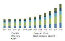 Automobile, military to drive hybrid fabrics market: study