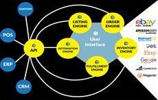 Walmart & Etsy upgrade SureDone ecommerce platform