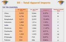 Value addition can further boost apparel export to US: ITF