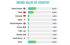 India moves up nation brands ranking to 7th position
