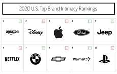 Amazon ranks first in MBLM 2020 Brand Intimacy study