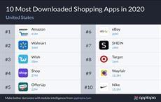Amazon, Walmart top shopping app downloads in US in 2020