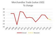 Trade in merchandise nowcasts for 2020 (run 08.12.2020). Pic: UNCTAD
