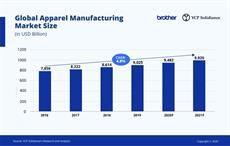 Digital transformation must for apparel sector: BMA
