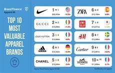 Pic: Brand Finance