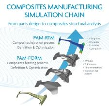 ESI to demonstrate Composites Simulation Suite live at JEC