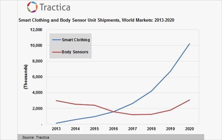 Wearable device market to expand into smart clothing