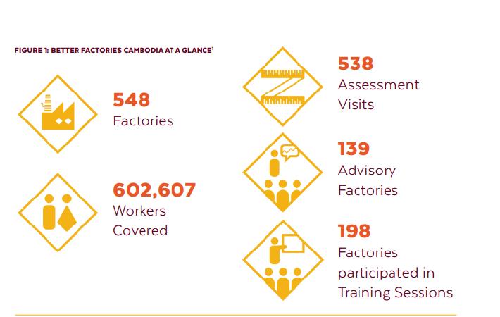 Courtesy: Better Factories Cambodia Annual Report 2018
