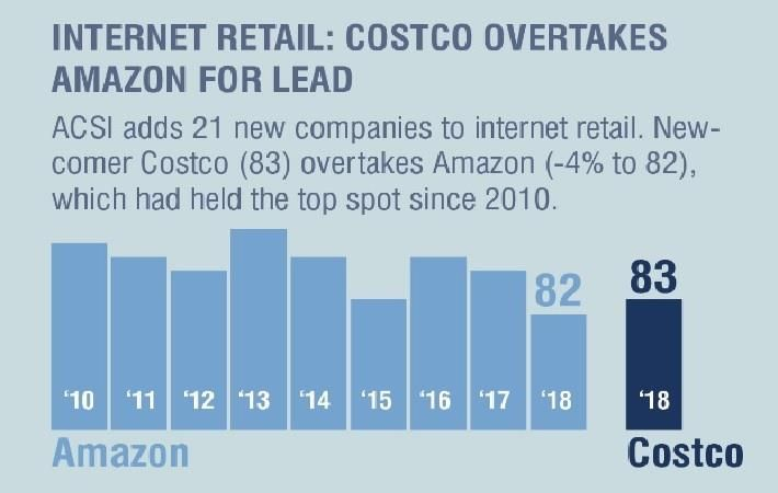 Costco tops Amazon as new king of internet retail