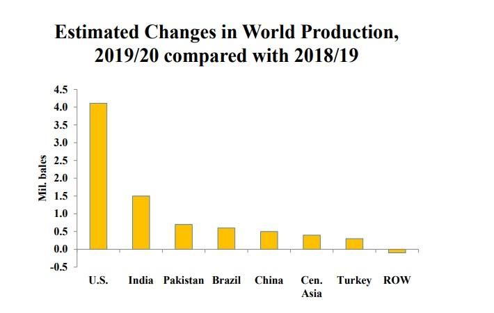World cotton output to rise 6.8% in 2019-20: USDA