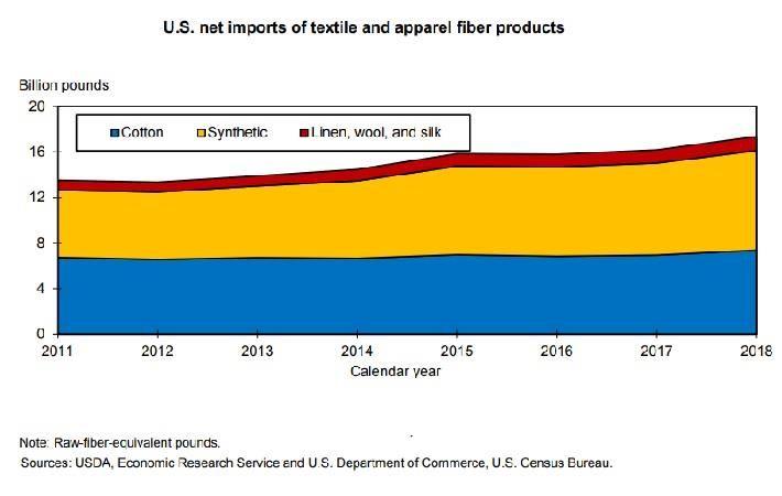 Pic: USDA/Economic Research Service