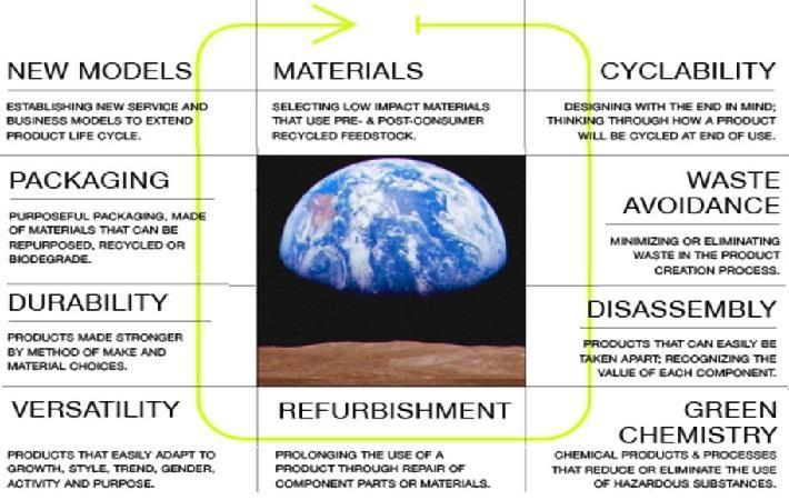 rodar Molestar Saltar  Nike's circular design guide offers sustainable guidelines - Fibre2Fashion
