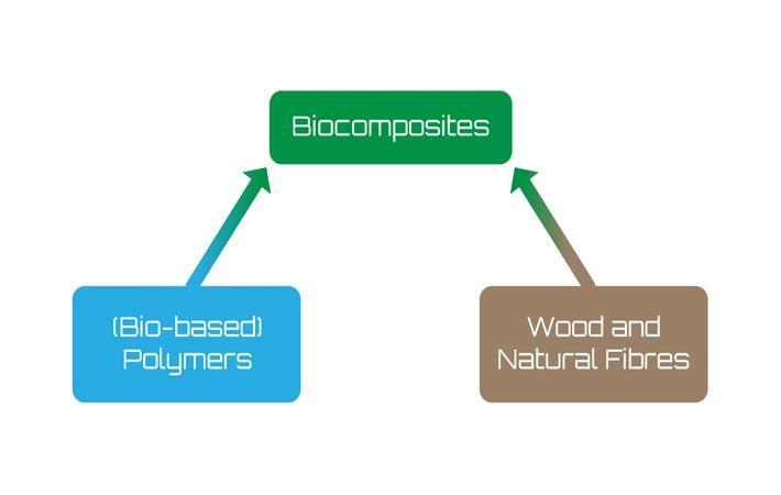 Pic: Biocompositescc