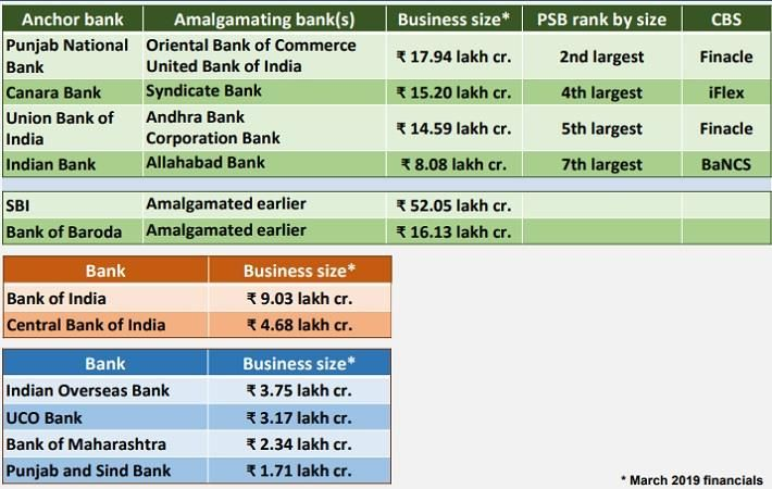 Coastal banks to merge: Syndicate with Canara; Corporation with others