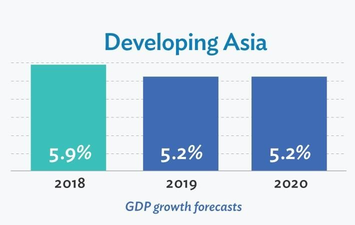 Pic: Asian Development Bank