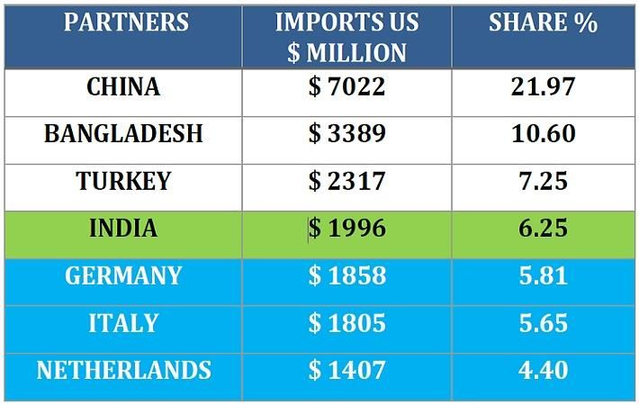 UK textile and clothing imports. Pic: ITF