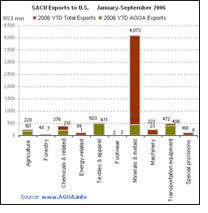 SACU clothing exports to US show healthy increase