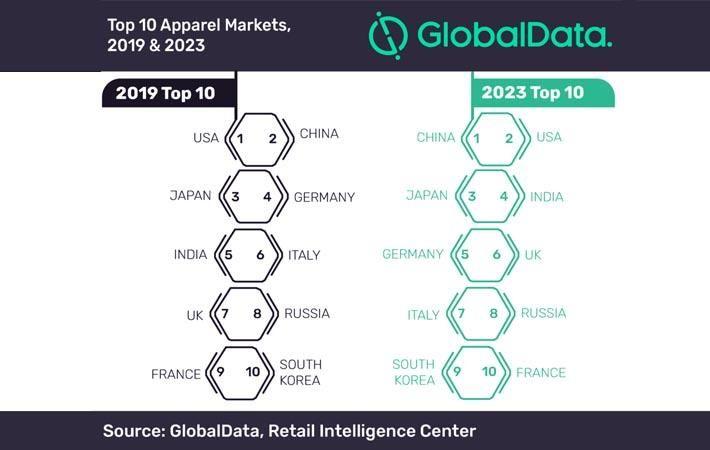 Pic: GlobalData