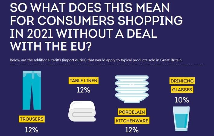 UK retail warns shoppers face higher prices if no EU trade deal