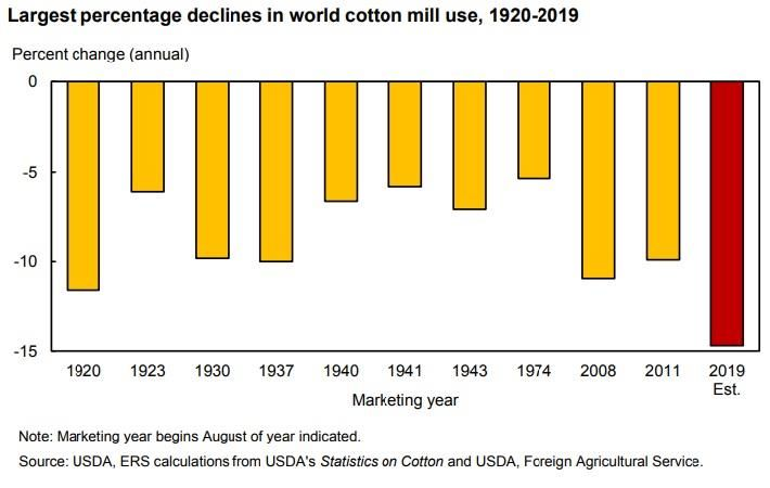 Pic: Cotton and Wool Outlook, June 2020, USDA, Economic Research Service