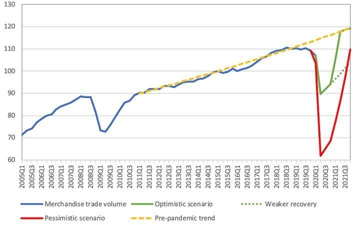 World merchandise trade volume, 2005Q1-2021Q4 (Index, 2015=100).  Source: WTO/UNCTAD and WTO Secretariat estimates