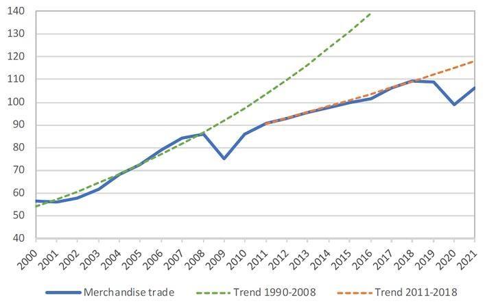 Chart 1 - World merchandise trade volume, 2000‑2021. Pic: World Bank