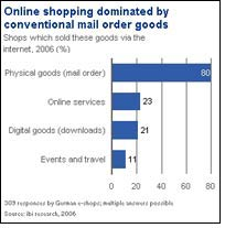 E-commerce taking off, but not a high flyer