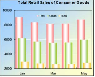 Total retail sales of consumer goods shot up in May