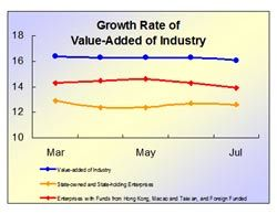 Growth rate of textile industry up by 10% in July