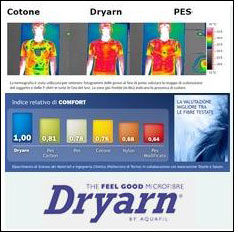 Assessment on behavior of Dryarn fabric
