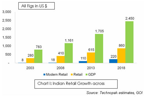 Retail Market in India, Increased Interest Rates, World