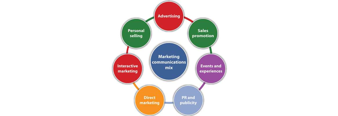 applying marketing mix modeling in the apparel business