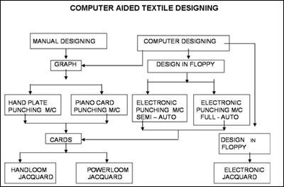 Computer Aided Textile Designing Textile Cad Textile Cad Software Textile Designing Software Computer Aided Textile Drafting And Design Fibre2fashion