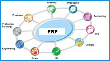 Enterprise Resource Planning Software Future Of Erp