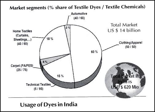 Usage of Dyes,Use of Clothing Dyes,Usage of Dyes in Clothing
