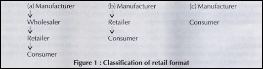 New Springs of Retailing in India