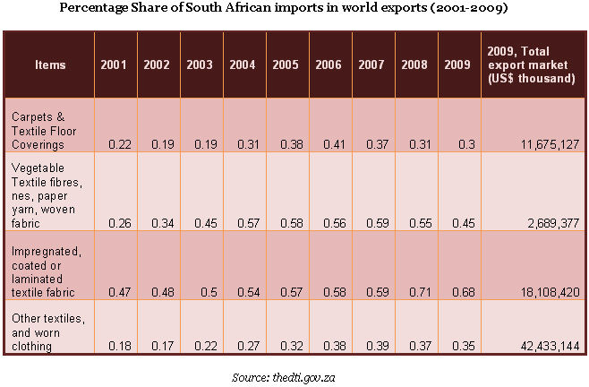 South African textile sector on a brighter outlook
