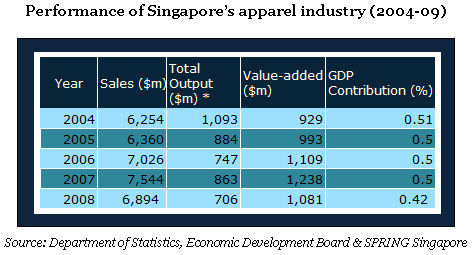 Singapore: an emerging fashion apparel hub