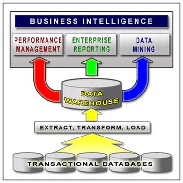 Business Intelligence for Retail Enhancement