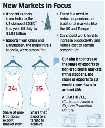 Apparel exporters eye non-traditional markets like Russia, Mexico & South Africa